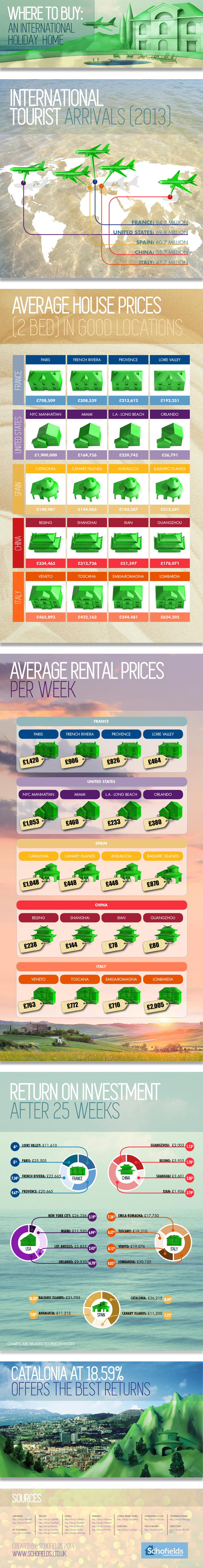 Guide To Buying A Holiday Home Infographic Travelphant
